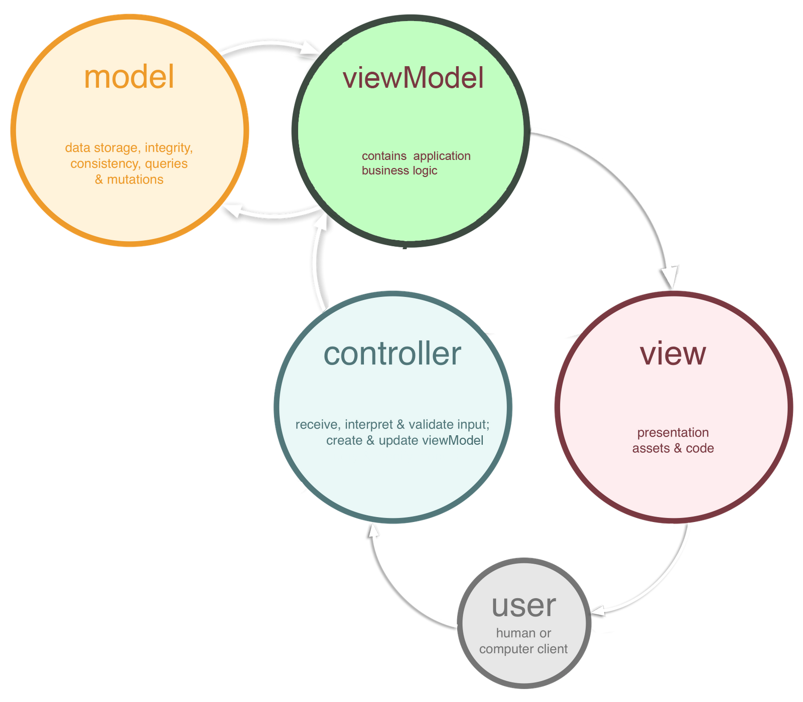 Model View ViewModel Controller