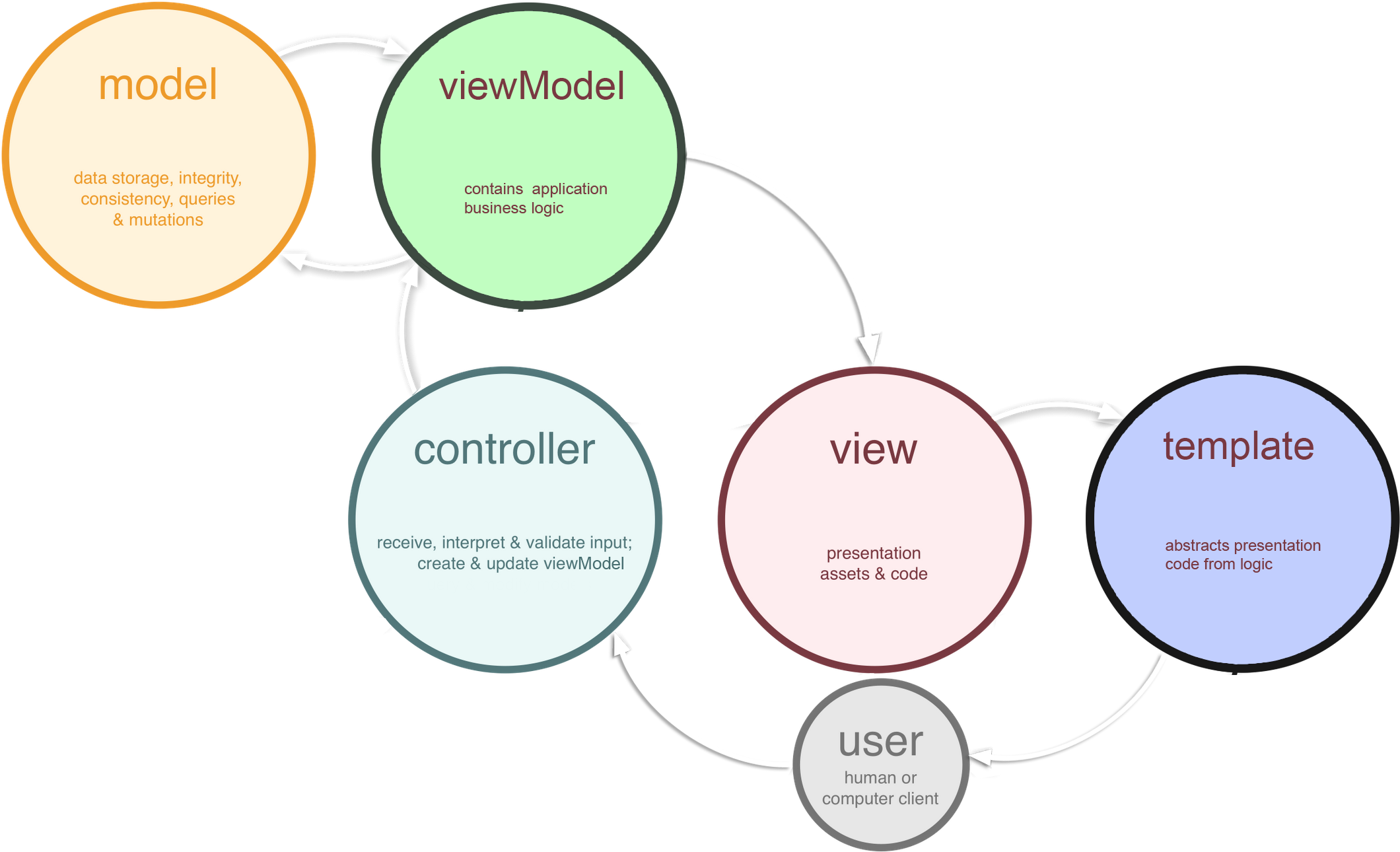 Model View (Template) ViewModel Controller